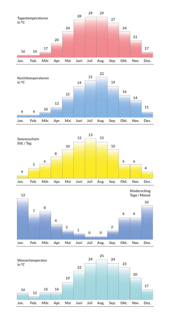 Klimadiagramm
